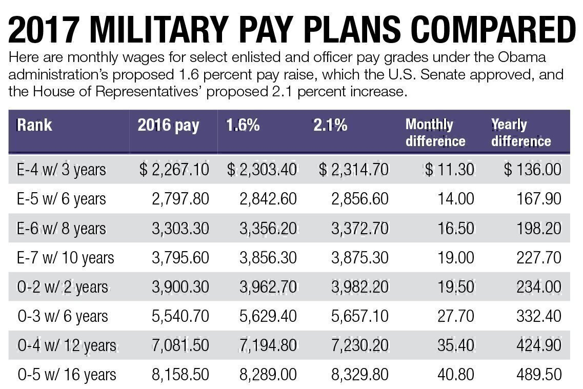2017-military-pay-plans-compared